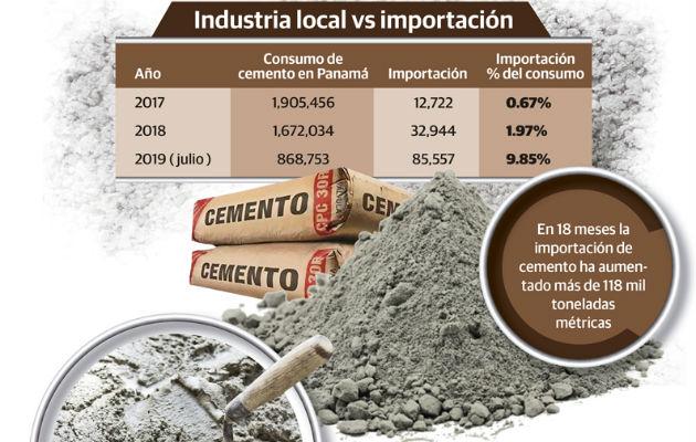 Solo en el 2018 el consumo de cemento en Panamá fue de 1 millón 672 mil 34 toneladas métricas.