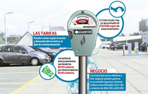 En todo el país existen unos 250 mil cupos de estacionamiento