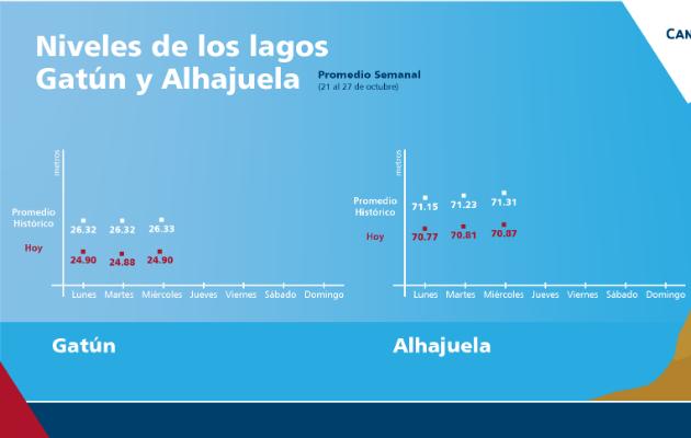 El nivel del embalse de Alhajuela amaneció este miércoles en 70.87 metros, mientras que el de Gatún alcanzó 24.90 metros.