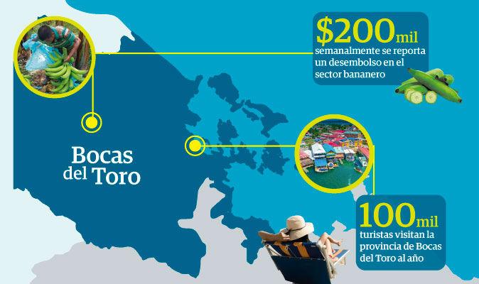 Al año el turismo genera a la provincia de Bocas del Toro aproximadamente 50 millones de dólares.