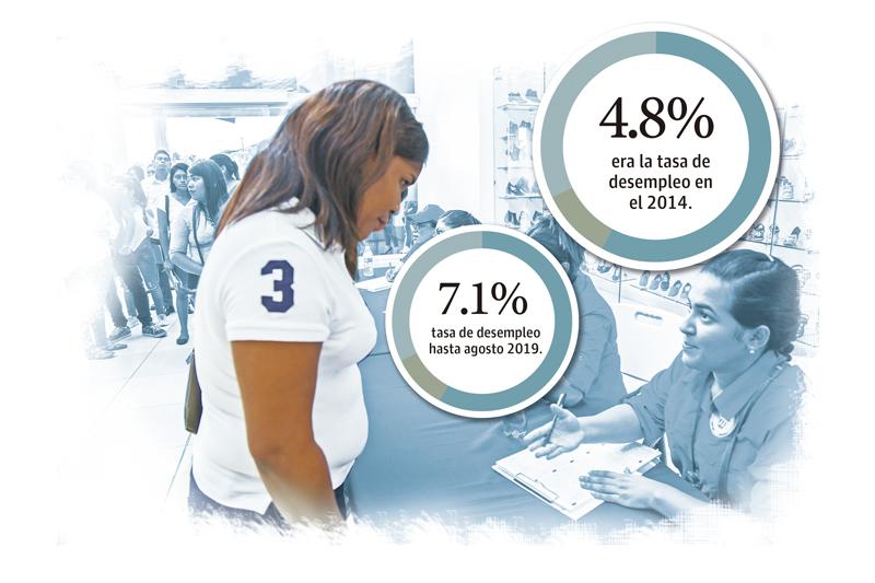 A medida que la economía se ha desacelerado, así también ha aumentado la tasa de desempleo.