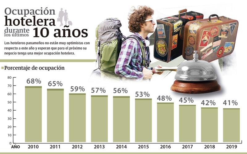 El 2019, cerró con 41% de ocupación, la más baja de la última década, mientras que en el 2010, por ejemplo se alcanzó un 68%.