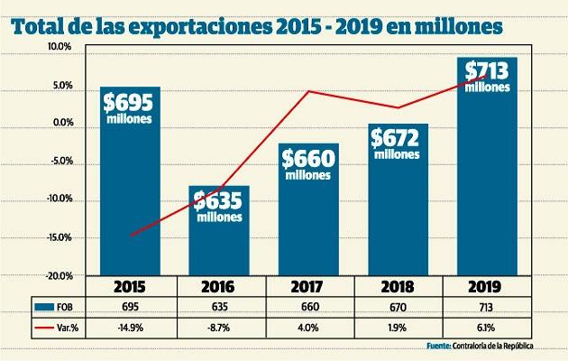 La Harina y aceite de pescado fue el segundo rubro más exportado el año pasado con 74.6 millones de dólares.