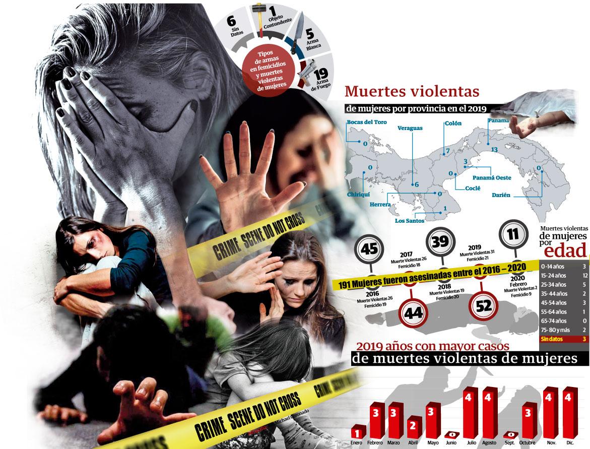 Cerca de 191 mujeres fueron asesinadas bajo distintas circunstancias en los últimos cinco años. Foto/Yin Coronado