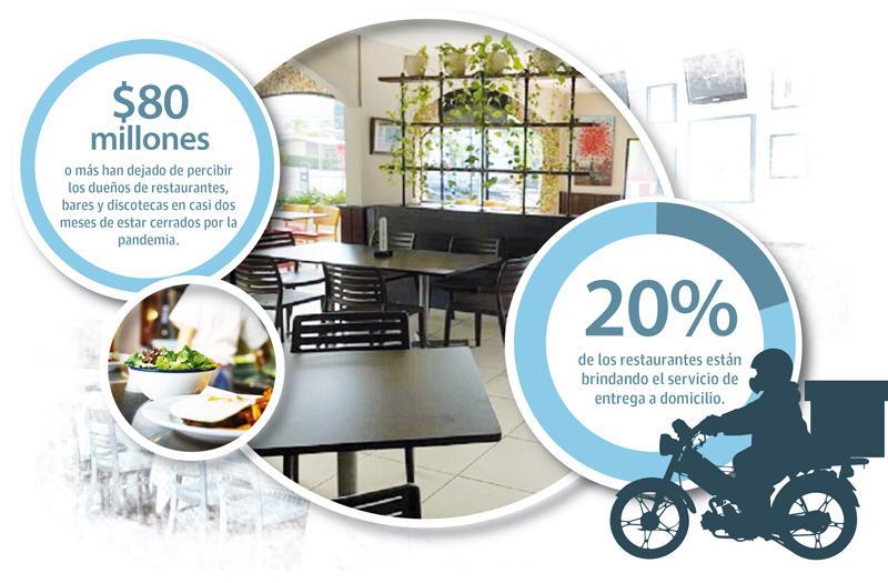 El número de restaurantes que utilicen la modalidad de deliverys irá creciendo con el tiempo.