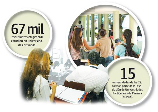 En Panamá existen 22 universidades privadas que imparten educación a más de 67 mil estudiantes.