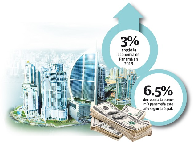 En Panamá se estima que la tasa de desempleo pase de un 7.1% a un 20% este año, producto de la difícil situación económica que atraviesan varias empresas.