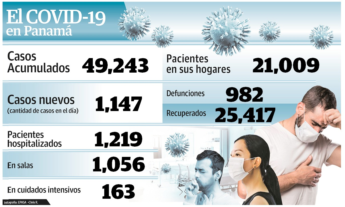 El Minsa reportó el miércoles 15 de julio 22 muertes más por COVID-19.