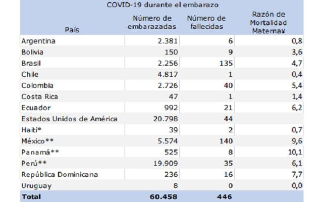 Panamá encabeza la tasa de mortalidad.