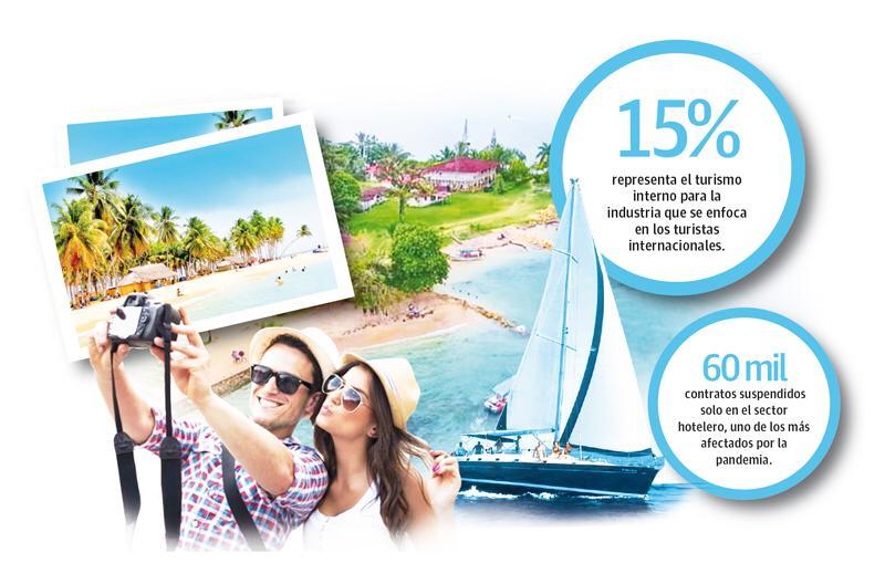 Miembros del sector aseguran que todo pierde sentido tomando en cuenta que se está apostando al turismo interno.