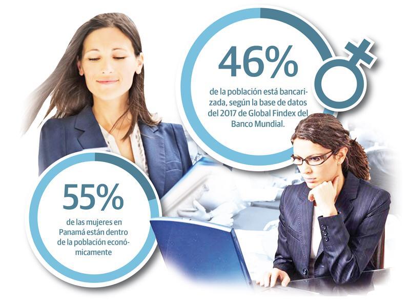 En Panamá el 46% de la población está bancarizada.