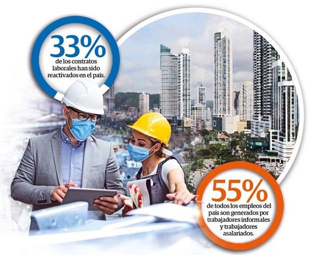 Datos del Mitradel revelan que a la fecha cerca de 93 mil 500 (33%) contratos de trabajo han sido reactivados. De ese total el 62% corresponden al sexo masculino y 38% al sexto femenino.