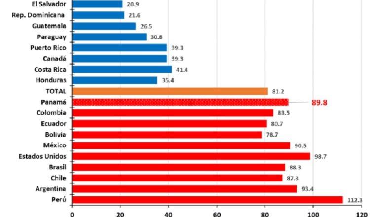 Así se encontraba la tasa de mortalidad en América hasta el pasado 27 de diciembre, según el informe sobre Panamá de la OPS. Foto de archivo