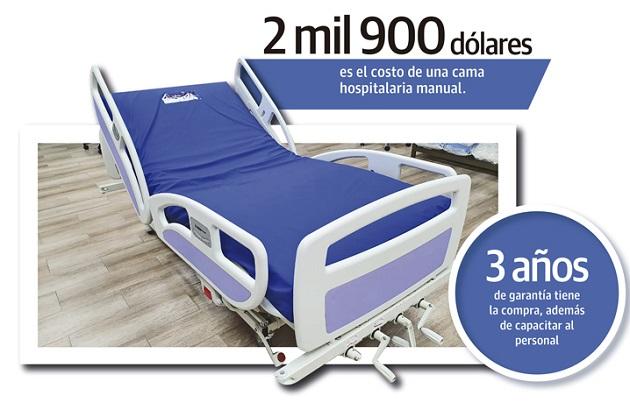 Las camas manuales fueron asignadas de la siguiente forma: 20 unidades al Complejo Hospitalario, 46 al hospital Rafael Hernández, 94 al CEFRE, 4 al regional de Darién, 23 al ITZE, y 29 al Hospital Nicolás Solano.