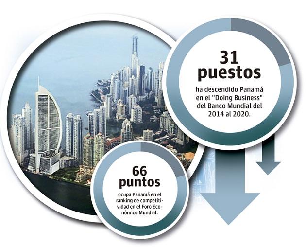 A nivel regional, Panamá ocupa la séptima posición superado por México (60), Puerto Rico (65), entre otros.
