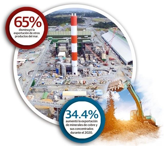 Solo la exportación de minerales de cobre y sus concentrados registró la suma de mil 065 millones 593 mil dólares, mientras que el banano reportó $151 millones 331 mil durante el 2020.