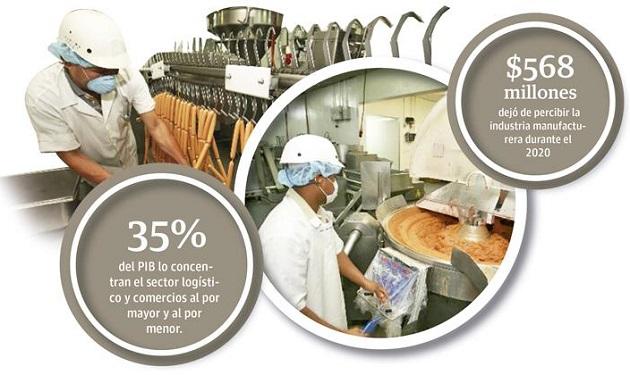 La industria manufacturera junto a la construcción, el comercio al por mayor y al por menor, hoteles y restaurantes y transporte, almacenamiento y comunicaciones aportan el 53% del PIB de Panamá.