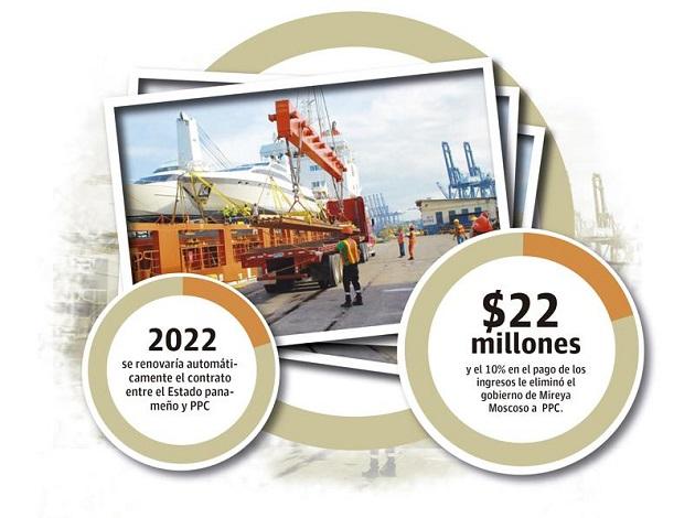 Desde que abrió operaciones en 1997, PPC solo ha pagado 8 millones de dólares en dividendos al Estado en concepto del 10% de las acciones de la empresa.