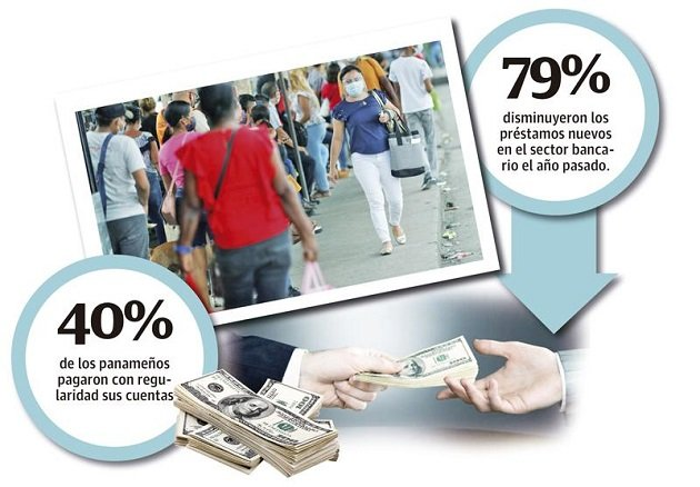 Cardellicchio manifestó que debido a la crisis sanitaria que se registra en el país hay una contracción en el crédito, es decir que se han cancelado los préstamos, pero no hay nuevos en el sistema.