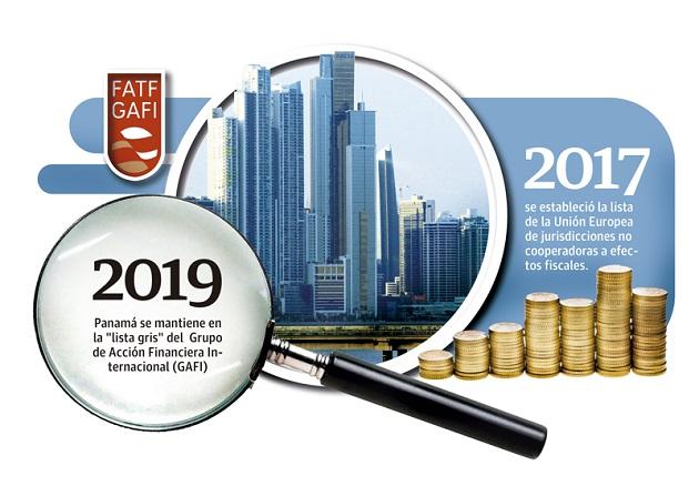 El GAFI en su informe señala el progreso continuo de Panamá en su plan de acción, sin embargo, todos los plazos han expirado y aún queda trabajo.