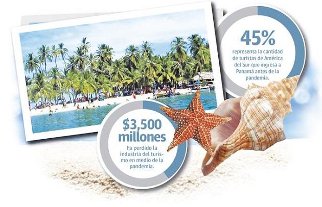 Las autoridades tomaron la decisión de cerrar varios sectores de la economía para poder contrarrestar el contagio del coronavirus que empezaba a tomar fuerza. Sin embargo, ha pasado un año y el turismo no ha podido reiniciar sus operaciones.