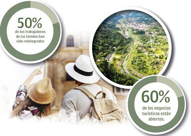 Ocupación hotelera está un 60% durante los fines de semana en Chiriquí. Foto: Epasa