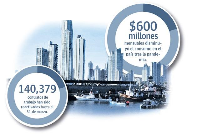 El experto en temas laborales y empresario, René Quevedo señaló que sin inversión privada no habrá generación de empleo.