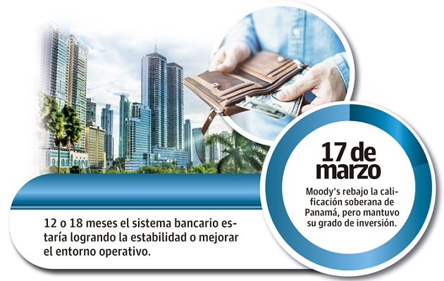 Moody's expresó que los reguladores han ayudado a los bancos durante la pandemia, pero la falta de un banco central limita la capacidad del gobierno para apoyar.