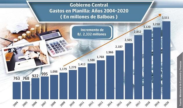 La planilla del Sector Público registró en el mes de diciembre de 2020, un total de 242,240 funcionarios y un sueldo bruto de $383.9 millones, según datos de la Contraloría General.