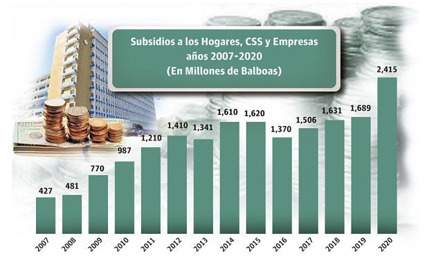 En el 2020 se crearon programa nuevos de subsidio por la pandemia cuyo costo ascendió a $1,082.0 millones.
