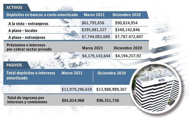 Para los economistas, la caída total de los activos del Banco Nacional es un reflejo de la crisis financiera por la que está pasando el Estado.