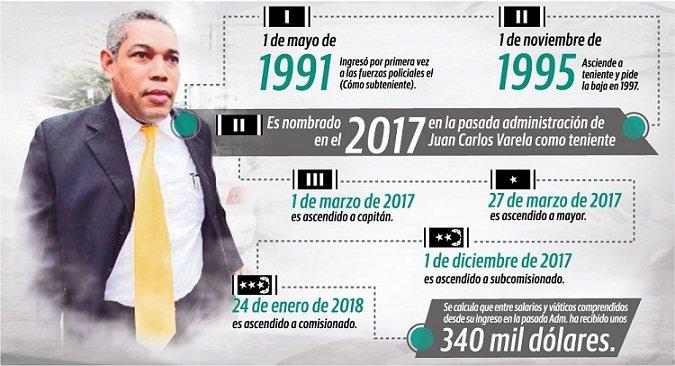 Ricardo Garay se convirtió en una de las fichas del plan de persecución de Juan Carlos Varela, apenas asumió el poder en 2014.
