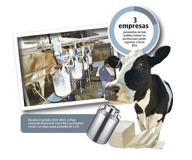 Desde mediados de 2020 productos lácteos y cárnicos costarricenses no pueden ingresar a Panamá debido a una situación similar de falta de cumplimiento de requisitos para la renovación de permisos vencidos.