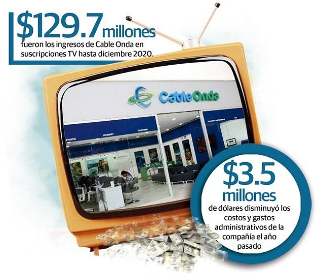 La empresa de tv pagada, internet y telefonía dijo en sus últimos estados financieros que esta caída se debió a los impactos económicos causados por la covid-19.