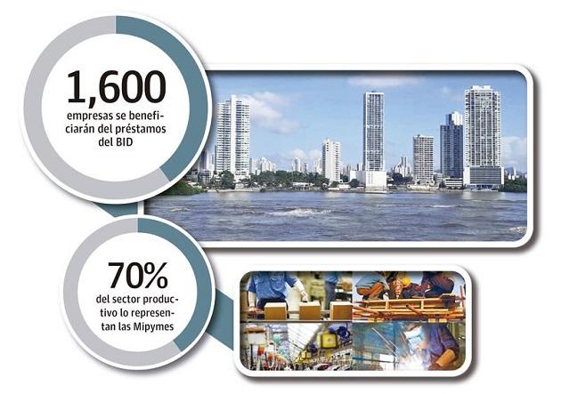 Las Mipymes que representan el 70% del sector productivo y emplean más del 90% han sido las más impactadas durante la pandemia.