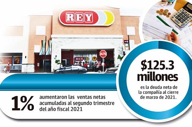 La deuda financiera del Grupo Rey se mantiene en 160.2 millones de dólares al cierre de marzo de 2021.