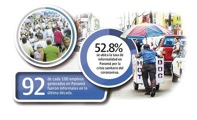 En los últimos 10 años (2010-2020), década en la cual se amplió el Canal de Panamá y hubo importantes inversiones en infraestructura, el 92% de los empleos creados fueron informales.
