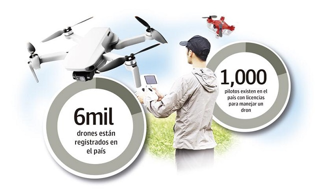 En Panamá existen registrados aproximadamente 6 mil drones y más mil mil pilotos. Foto: Epasa