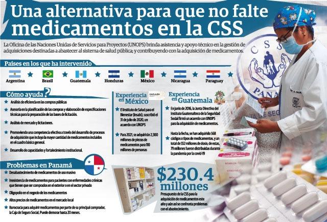 El problema de los medicamentos es el que más preocupa al panameño.