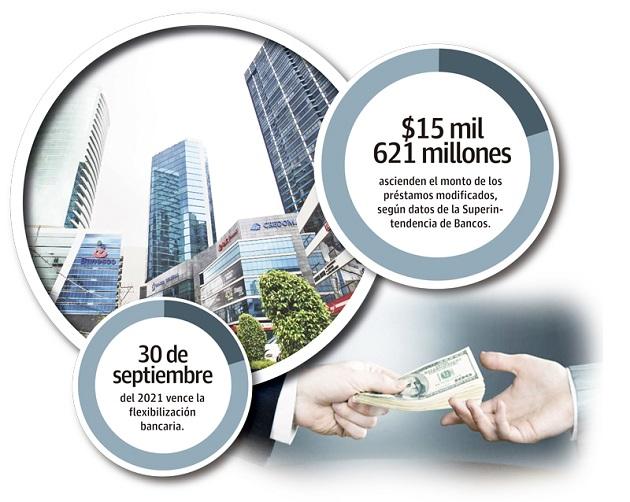 Cifras de la Superintendencia de Bancos de Panamá, detallan que hasta el 30 de junio el saldo de los préstamos modificados asciende a 15,621 millones de dólares.