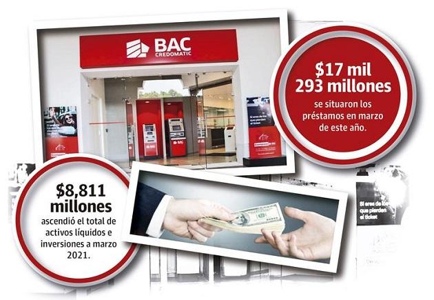 Los préstamos y depósitos de sus clientes han logrado mantenerse durante la pandemia de Coronavirus.