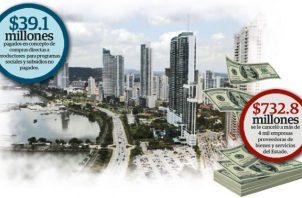 Se gestionaron pagos por la suma de $438.8 millones a más de 20 bancos que financian viviendas de interés preferencial.