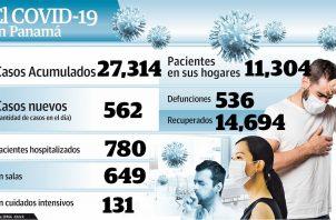 El nivel de contagio del COVID-19 en Panamá ha aumentado en las últimas semanas.
