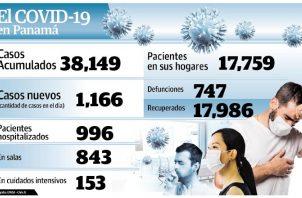 Panamá supera las 700 defunciones por COVID-19.