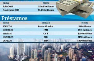La administración de Laurentino Cortizo también ha tenido que recurrir a préstamos con entidades como el Banco Mundial, Banco Interamericano de Desarrollo y el Fondo Monetario Internacional (FMI).