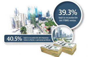 Para los primeros nueve meses de 2020, se tenían presupuestado recaudar $5 mil 278.8 millones y se obtuvieron $3 mil 483.6 millones, 34% menos de lo programado.