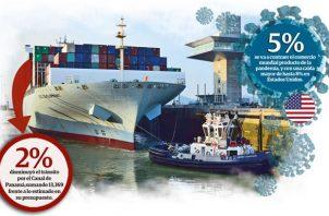 La caída en el tránsito de buques y la carga representó la suma entre 100 millones y 125 millones de dólares por tonelaje, pero el Canal espera compensarlo con el cargo de agua dulce.