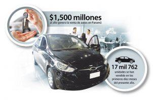 Los distribuidores de autos solo lograron colocar en los primeros diez meses del año 17 mil 762 unidades nuevas en el mercado panameño, una caída de 56% frente a las ventas de 2019 cuando registraron 40 mil 900.