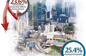La crisis ha golpeado severamente cinco sectores claves respecto al Valor Agregado Nacional y el Empleo, los cuales generan el 53% del PIB de Panamá.