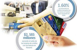 Para los economista esta caída en el saldo de las tarjetas de crédito es congruente con la situación económica que se registra en el país.